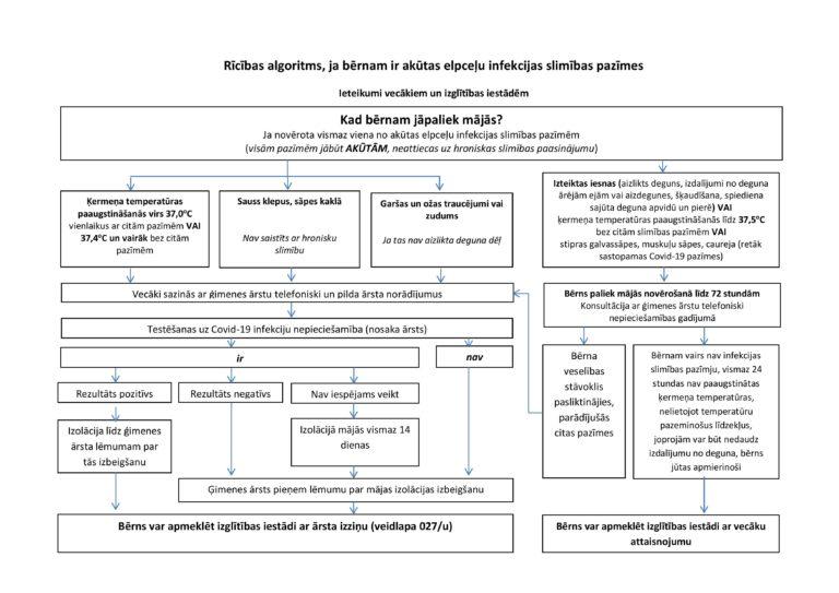 Rīcības algoritms, ja bērnam ir akūtas elpceļu infekcijas slimības pazīmes
